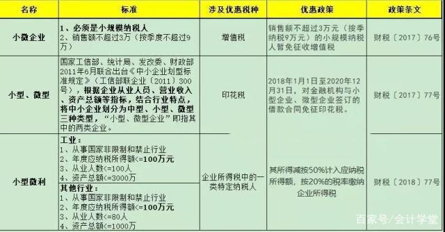 最新小微企业所得税优惠政策(www.828i.com)